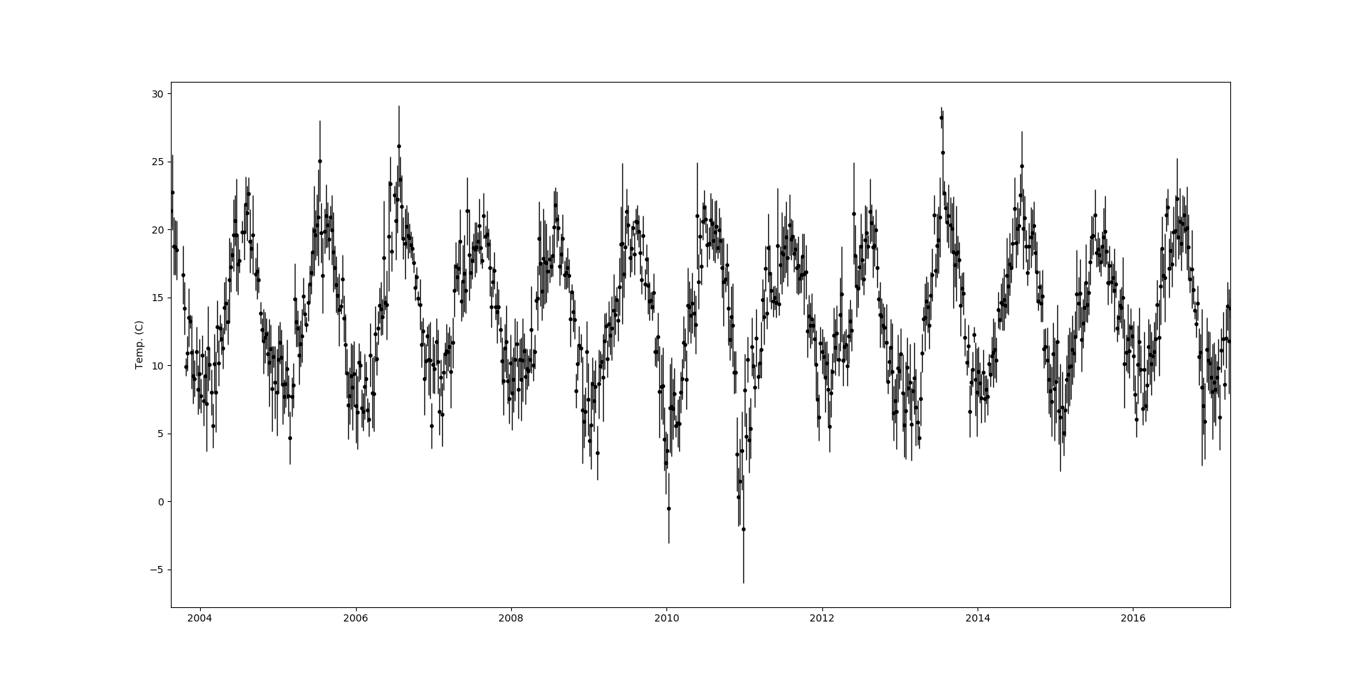 Introduction to Gaussian Processes, 3